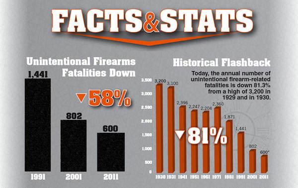 gun crime rates