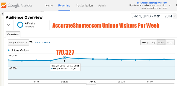 AccurateShooter.com Unique Visitors Users