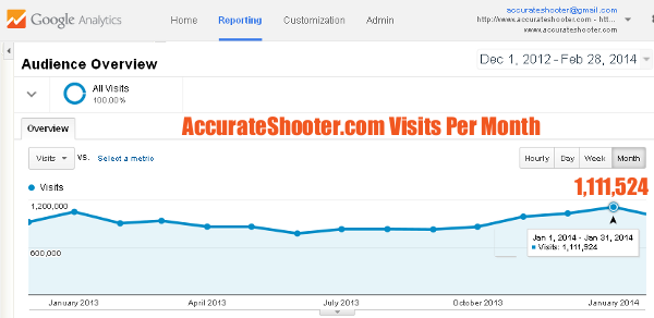 AccurateShooter.com Google Analytics