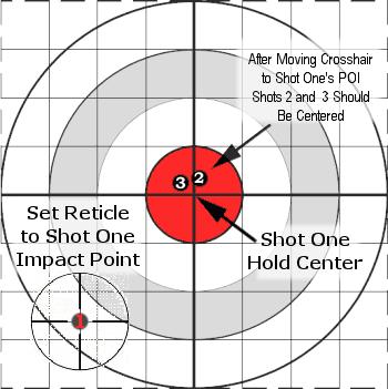 3-Shot Zero