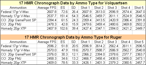 17 HMR Ammunition chron data