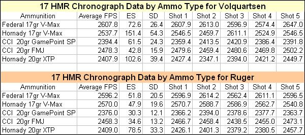 17 HMR Ammunition chron data
