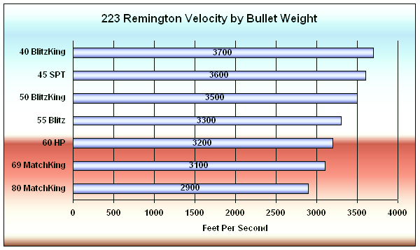 223 Remington Bullet Velocities