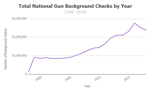 state background checks gun ownership
