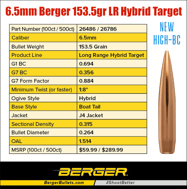 Berger 153.5 grain long range hybrid target bullet new PRS ELR