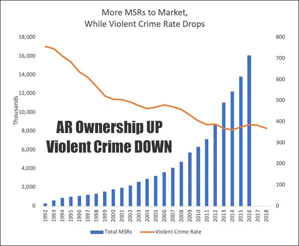 MSR AR15 AR gun violence facts declining NSSF