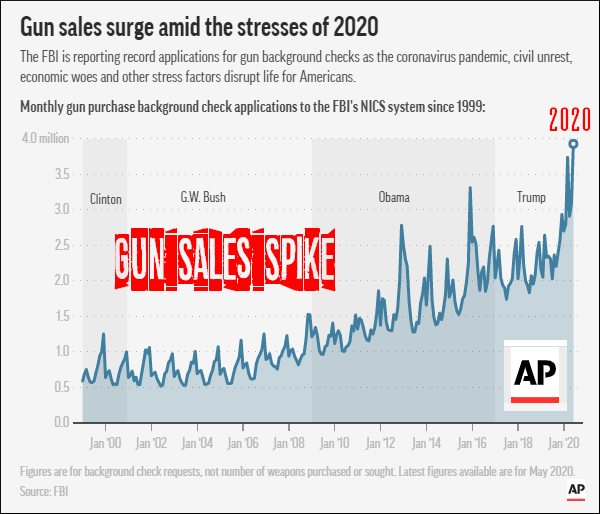 NICS background checks 2020 gun sales NSSF