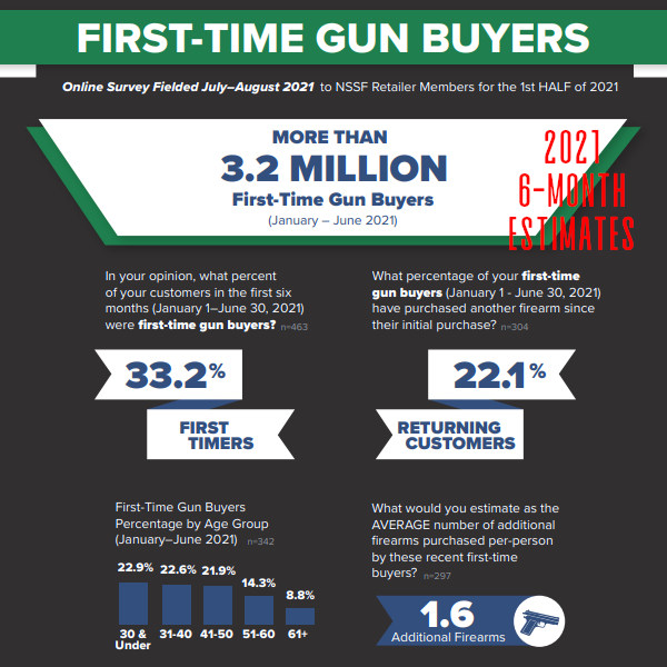 NSSF new gun owners survey 2021 first half