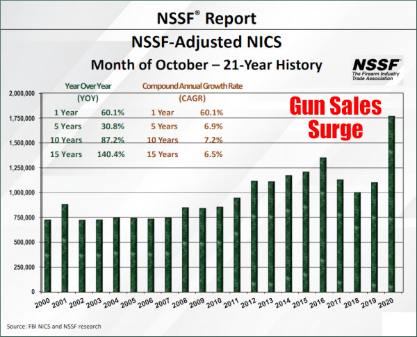 NICS background checks October NSSF First time gun buyers
