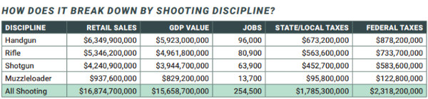 NSSF Target shooting statistics tax revenues economic impact gun sales