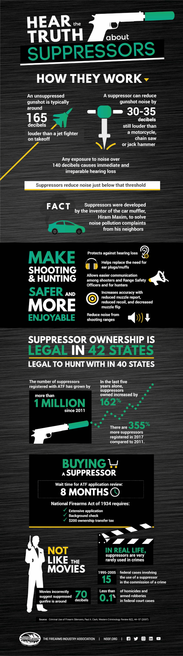 Suppressor silencer NSSF infographic decibel noise reduction moderator fact sheet