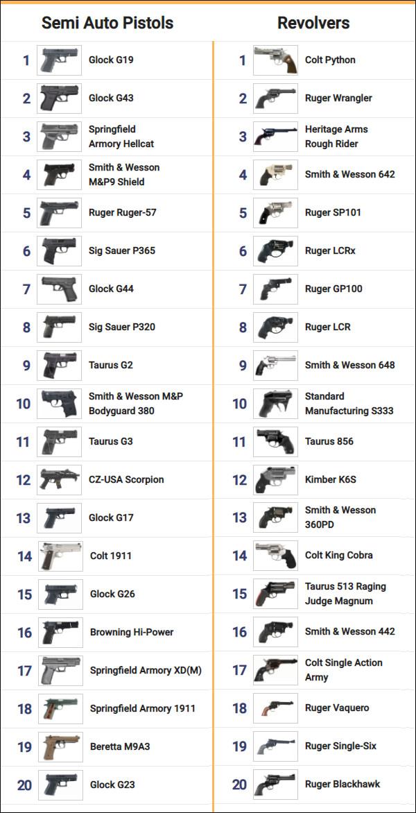 GunGenius Gunbroker top 20 handguns pistol revolver semi-auto 2020